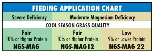 NGS Magnesium Feeding Application Chart