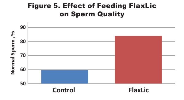 Omega-3 Sperm Quality Figure 5
